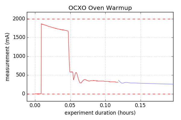 Current is maxed-out for a few minutes, then oscillates (cool!) then stabilizes