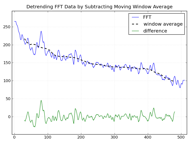Detrending Data in Python with Numpy – SWHarden com